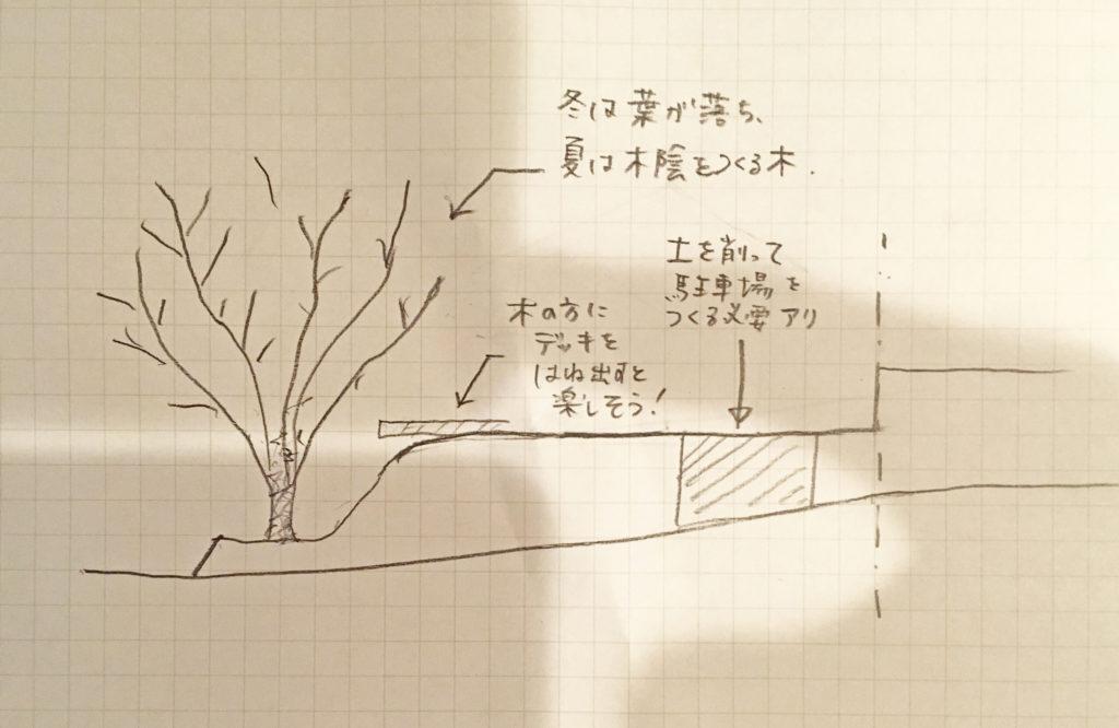 【ワクワクな土地】ツリーハウスのような土地
